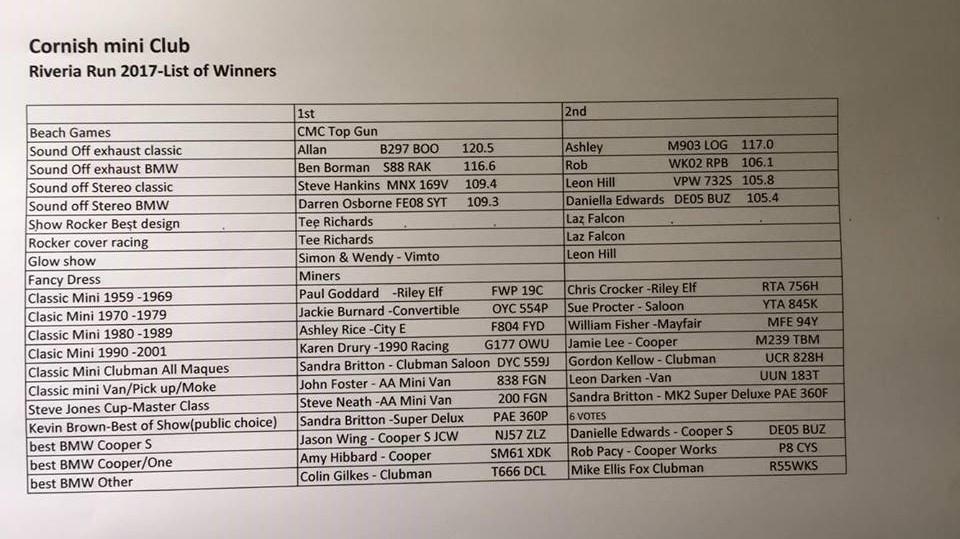 Riviera Run 2017 winners results